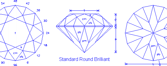 The Standard Round Brilliant and Some Common Variations