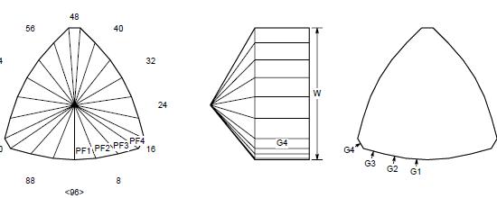 Kiev Triangle Preform